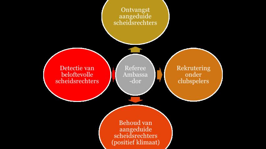 Diagram Referee Ambassador